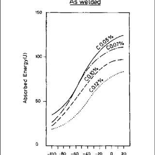 (PDF) All-weld-metal design for AWS E10018M, E11018M and