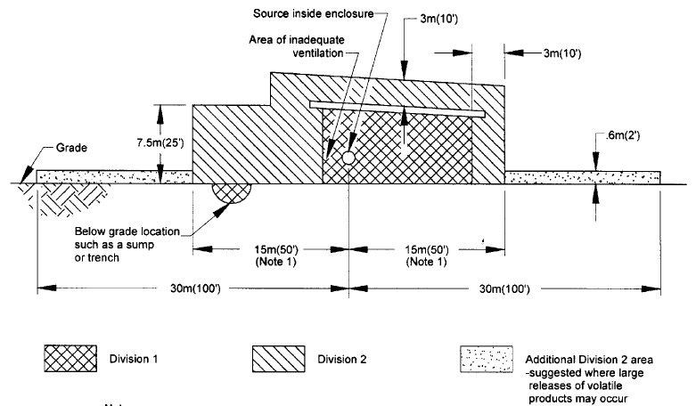 Reproduction of API RP 500: 1997-figure 22