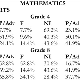 (PDF) After Exit: Academic Achievement Patterns of Former