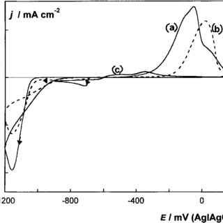 (PDF) Tin–cobalt electrodeposition from sulfate–gluconate