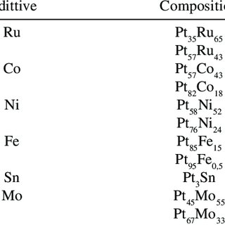 (PDF) Electrocatalysis and electrocatalysts for low