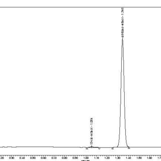 (PDF) Determination of Vitamin A in Infant Formula and
