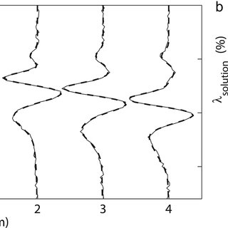 (PDF) Quantifying the basal conditions of a mountain