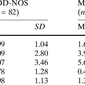 (PDF) Multiple Complex Developmental Disorder Delineated