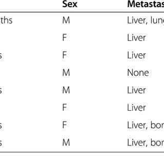 Gross multinodular spleen specimen. The tumor is not a
