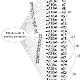 Correlations between Academic Self-efficacy, Motivation