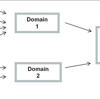 Development of a PRO Instrument: An Iterative Process i