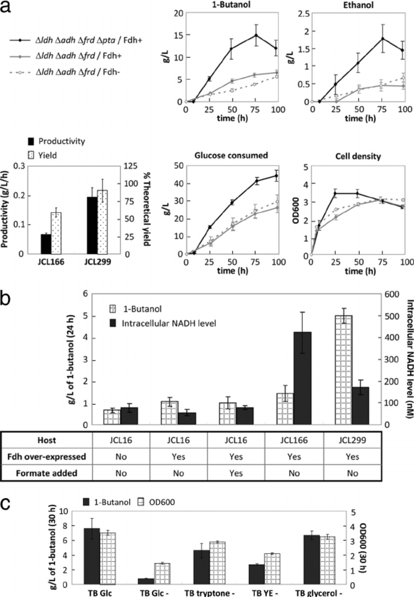 (a) Effects of Fdh overexpression and Pta deletion on