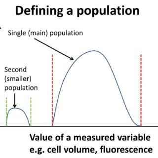 (PDF) Individuality, phenotypic differentiation, dormancy