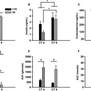 (PDF) Sleep restriction acutely impairs glucose tolerance