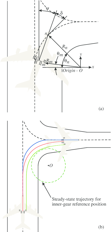 2. Relevant parameters for a 90 @BULLET exit. Panel (a