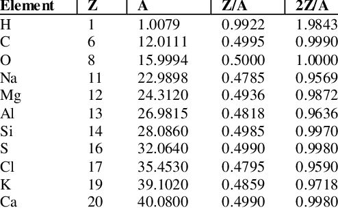 Atomic number and mass data for common elements in the