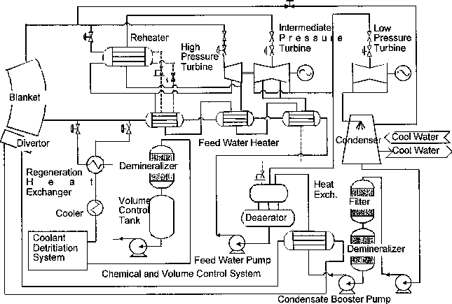 Flow diagram of the supercritical pressure water cooled
