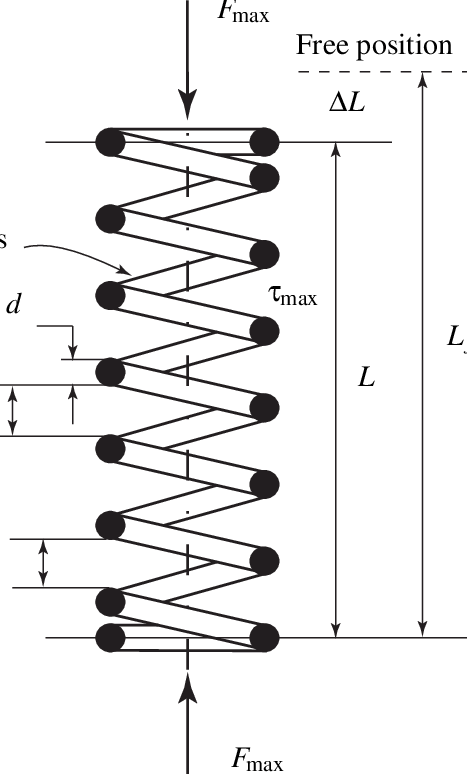 Helical spring representation and variables for the