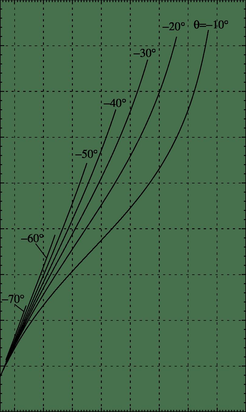 Design of a crank rocker four-bar linkage. Case:θ
