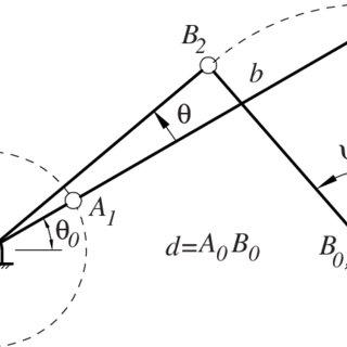 Design of a drag-link for prescribed rotation ∆ψ 0 of