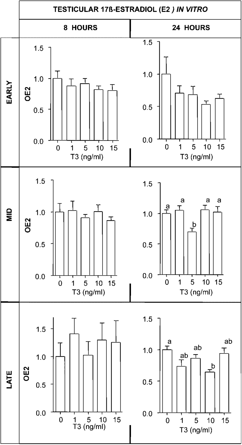medium resolution of oestradiol oe2 production by goldfish testicular fragments in vitro determined by