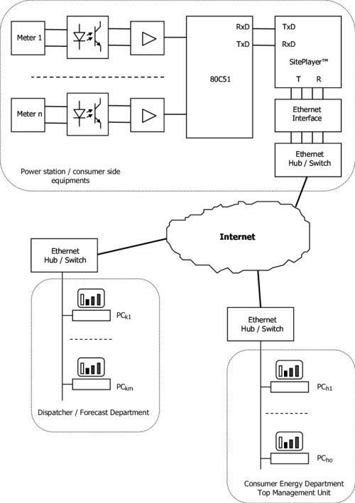 small resolution of block diagram of the internet communication interface