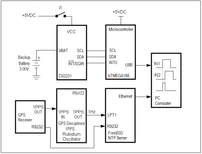 Block diagram of the system used for comparing the