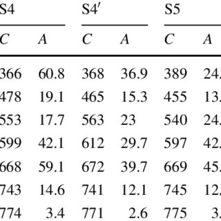 Chemical composition, the average crystallite size, D, and