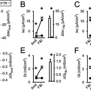 Cystic fibrosis (CF) pigs spontaneously develop sinus