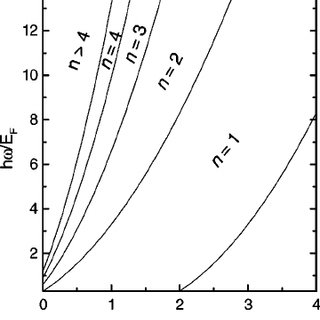 Spectrum of elementary excitations in the bulk electron