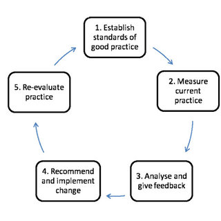(PDF) Criteria for clinical audit of women friendly care