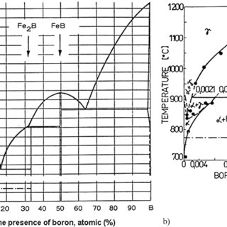 (PDF) Thermal Diffusion Coatings for Wear-Resistant