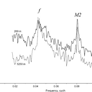 Velocity spectra of the LDE experiment at 269 m and 5250 m