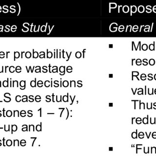 (PDF) Investigating the Stage-Gate Model as a Research and