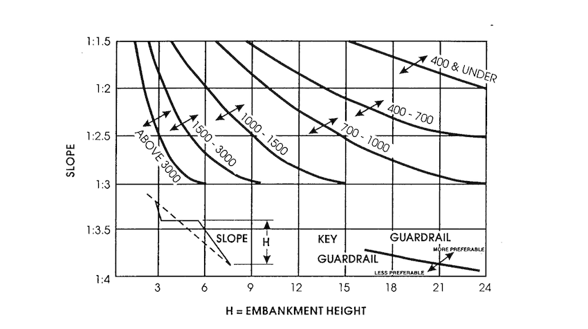 Georgia embankment warrants based on fill height and slope