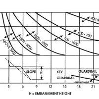 AASHTO clear zone distance curves (Source: Roadside Design ...