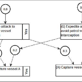 Representative organizational structure of a Somali pirate