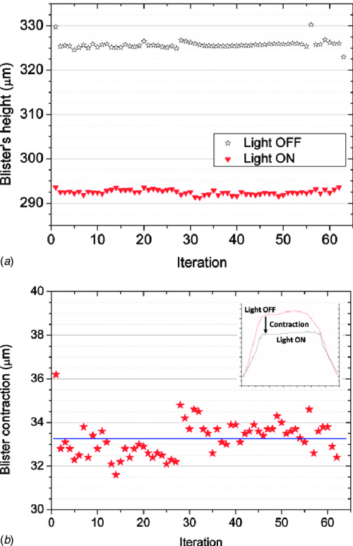 small resolution of repeatability analysis of on off switching a on off blister heights