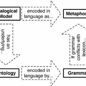 (PDF) Using conceptual metaphor and functional grammar to