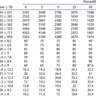 (PDF) Normative data for evaluating mild traumatic brain