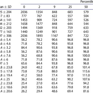 Analysis of variance source table and effect sizes for age
