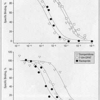 (PDF) Mesolimbic Dopamine D3 Receptors and Use of