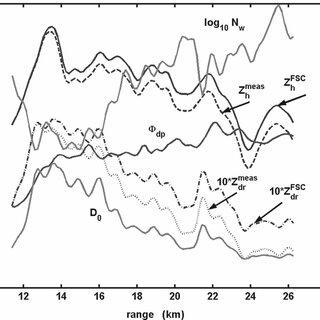 Scatterplot of log 10 N w vs D 0 (gray dots) as retrieved