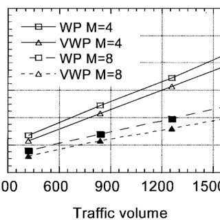 (PDF) Impact of Transmission Performances on Path Routing