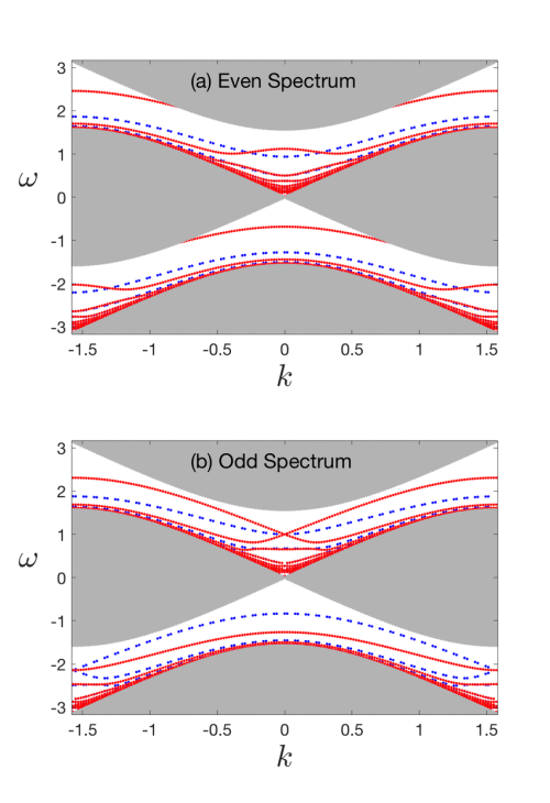 small resolution of spectrum of the two particle walk for 1 and a circle with periodic download scientific diagram