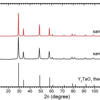 XRD patterns for Y 3 TaO 7 powders heated in 1000ºC with