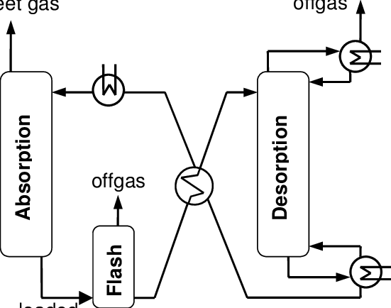 Flow diagram of an alkanolamine gas treating process