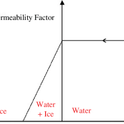 Phase Change Of Water Diagram Flow In Powerpoint Download Scientific
