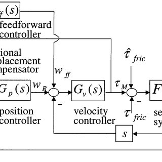 (PDF) Position control of X-Y table at velocity reversal