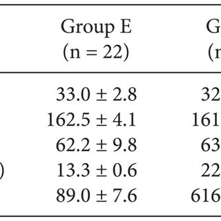 Number of dermatomes blocked in the early (Group E) and