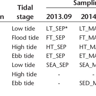 (PDF) Periodic change in coastal microbial community
