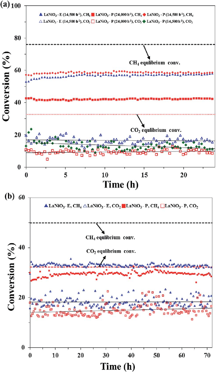 hight resolution of steam co 2 reforming of methane over lanio 3 a 24 h t