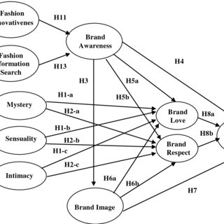 (PDF) Development of a brand image scale and the impact of