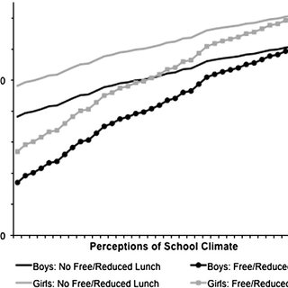 (PDF) Mitigating the effect of family poverty on academic